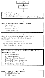 Flow Charts In System Analysis And Design Flow Chart For The Knowledge Based System For Stability