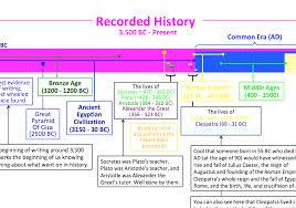 Old Civilization History Chart World Civilization Timeline