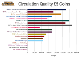 Coin Mintage Chart How Rare Is My 5 Coin Change Checker