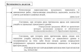 Реферат Безопасность полетов рассматривается как совокупность следующих элементов