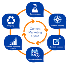 Content Marketing Content Marketing In B2b The Right Strategy Spotonvision