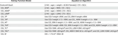 equations for calculating creatinine