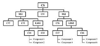 How To Make A Structure Chart For Programming Structured Analysis Wikipedia