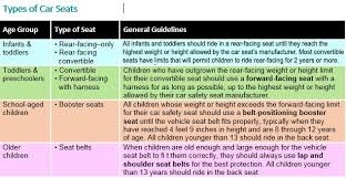 Car Seat Chart Our Blog Stepping Stone Pediatrics Pediatrics For Family