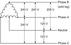 240V 3 Phase Open Delta