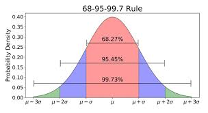 How To Read A Bell Curve Chart What Is A Normal Distribution In Statistics Simply Psychology