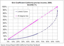 Low Income Chart California 2016 Combating Poverty In California A Case For Reforming Social