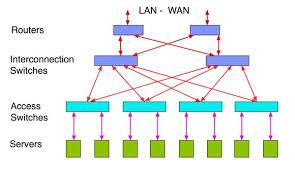 the foa reference for fiber optics data centers Data Closet Diagram Data Closet Diagram #28 Home Wiring Closet