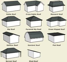 Types of Roofs There are many types of roof to choose from, the choices are  as follows: Flat. There are some obvious ones notto choose, this is one of  them.