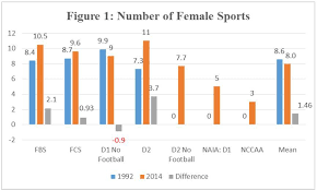 average high school athletic budget ratios of certified athletic trainers to athletic teams and number