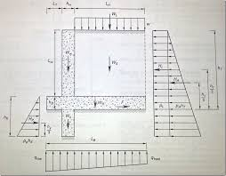 Small Picture Overview of General Retaining Wall Design on the SE Exam