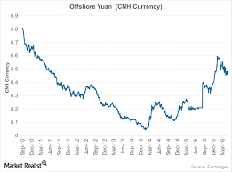 Cny Cnh Spread Chart Two Yuan Whats The Difference Between Cny And Cnh