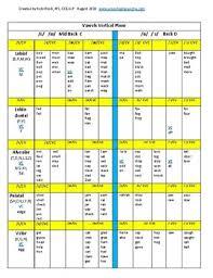 Apraxia Vowel Word List Cv Vc Cvc By Preschool Speechie Plus Tpt