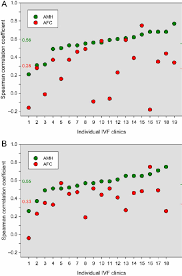 Correlations Between Basal Values Of Amh And Antral Follicle