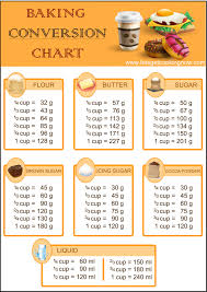Convert Your Baking Measurements From Cup To Grams Easily