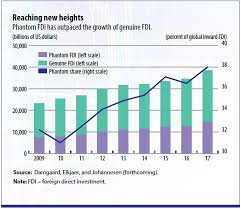 The Rise Of Phantom Fdi In Global Tax Havens Imf F D
