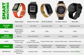 Android Watch Comparison Chart The Apple Watch Compared To The Competition Techcrunch