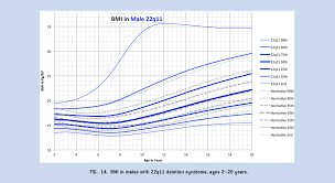 22q Deletion Growth Chart Figure 14 From Growth Charts For 22 Q 11 Deletion Syndrome