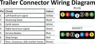 wiring diagram for trailer plug in wiring image 4 pin to 7 pin trailer adapter wiring diagram all wiring on wiring diagram for trailer