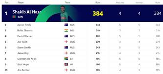 Icc World Cup 2019 Points Table Standings Ranking And