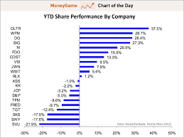 Chart Of The Day The 1 Performing Retail Stock This Year