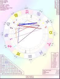 Astrology By Paul Saunders Natalie Portman A Black Swan