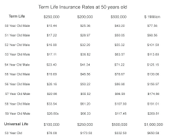 Term Life Insurance Quote Online Classy Awesome Term Life Insurance No Medical Exam Online Quote And Life