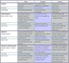Tense Chart In English Grammar With Example A Tense Help Sheet To Help You Understand And Learning