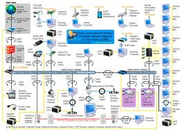 59 best computer networking images on pinterest computer wireless home network at Digital Home Network Diagram