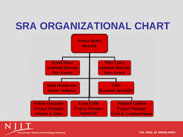 Sponsored Research Administration Sra Sra Organizational