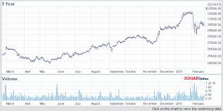 Nasdaq Quote Extraordinary Brk A Stock Quote Fantastic Berkshire Hathaway Inc Brk A Stock