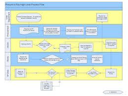 Procure To Pay Process Flow Process Flow Chart Process