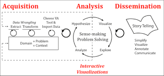 Visual Analytics Visual Analytics