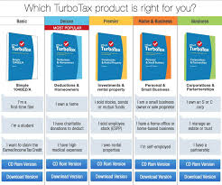 2015 Refund Cycle Chart Turbotax 2015 Irs Refund Schedule 2020