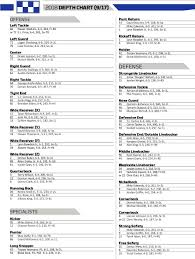 2018 Depth Chart Kentucky Football Vs Mississippi State Bulldogs Roster And