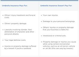 inexpensive coverage