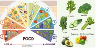 Ph Balance Food Chart Heres How To Alkalize Your Body Balance Your Ph To Reduce