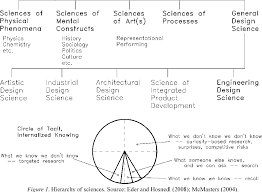 Design Vs Engineering Pdf Engineering Design Vs Artistic Design Some