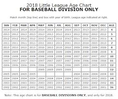 Little League Pitching Chart Baseball Programs Cya Baseball