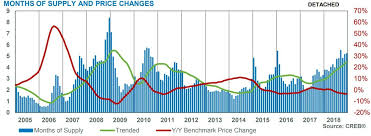 Calgary House Price History Chart Calgary Home Sales Hit Lows Not Seen In Over 20 Years