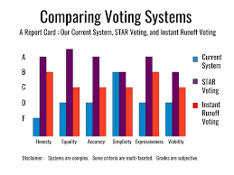 Voting Comparison Chart Comparing Voting Systems A Report Card Equal Vote Coalition