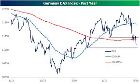Uk And German Equities Break Down Bespoke Investment Group