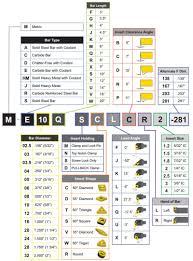 Iso Insert Designation Chart Technical Resources Ultra Dex Usa