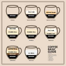 Coffee Basic Guide Stock Vector Illustration Of Coffee