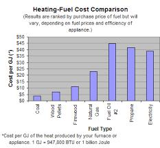 Heating Fuel Cost Comparison