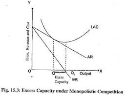 useful notes on excess capacity under monopolistic competition 15 3 depicts the long run equilibrium of a monopolistic competitor where ar lac as ar curve is downward sloping the equality between ar and lac will