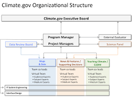Noaa Org Chart About Noaa Climate Gov
