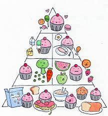 unhealthy food pyramid.  Food In Unhealthy Food Pyramid Dr Gangemi