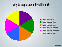 60 Pie Chart The 60 Silliest Pie Charts On The Internet 22 Words