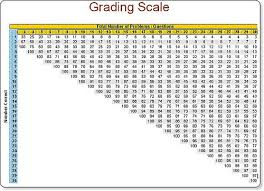 Grading Scale Calculator Chart Percentage Grade Chart Bedowntowndaytona Com